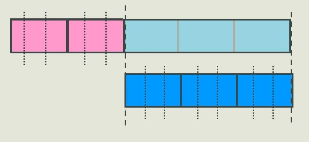 model method 3