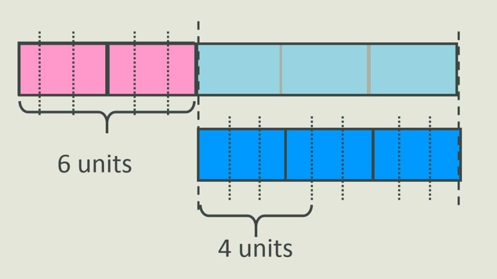 model method 4